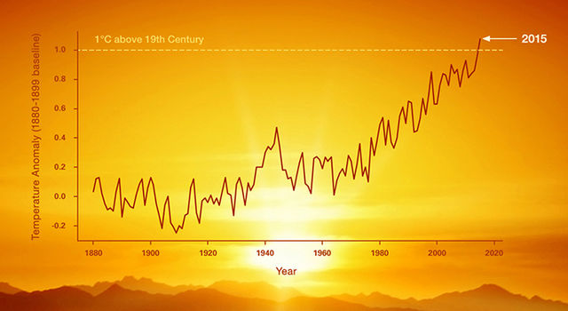 Climate Models Are Useless – So What?
